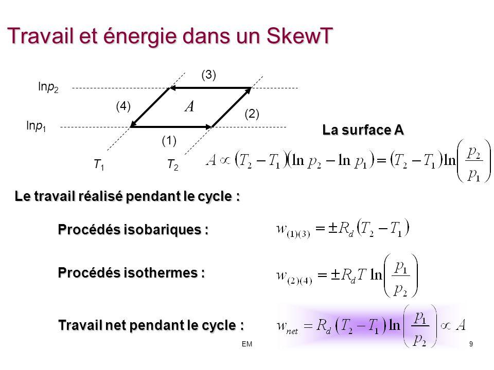 EMCours 11 - 9 Travail et énergie dans un SkewT La surface A Le travail réalisé pendant le cycle : lnp 1 lnp 2 T1T1 T2T2 A (1) (2) (3) (4) Procédés isobariques : Procédés isothermes : Travail net pendant le cycle :
