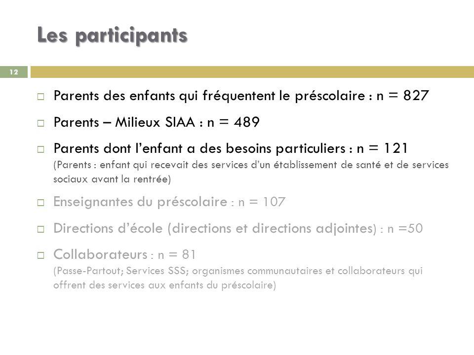 Les participants Parents des enfants qui fréquentent le préscolaire : n = 827 Parents – Milieux SIAA : n = 489 Parents dont lenfant a des besoins part