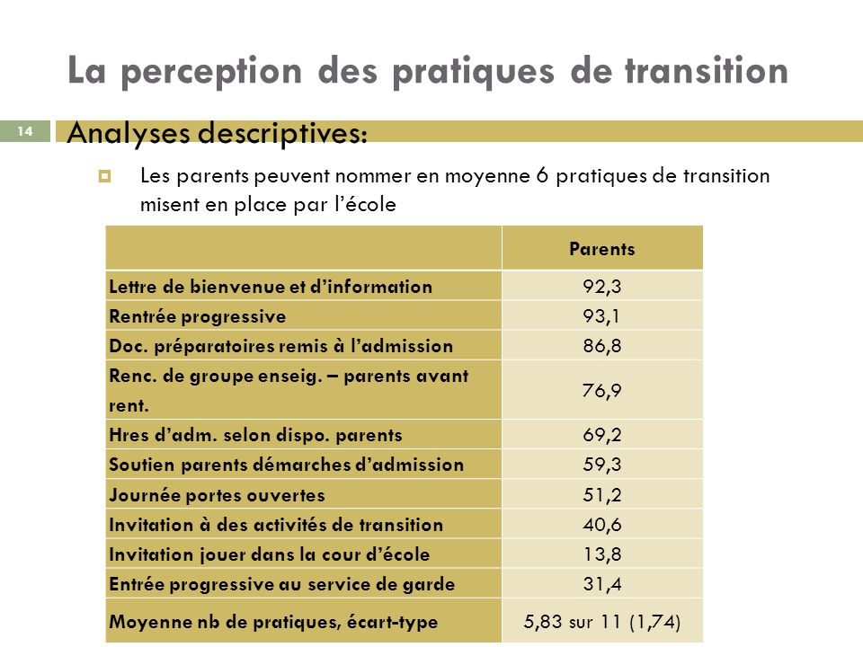 La perception des pratiques de transition Analyses descriptives: Les parents peuvent nommer en moyenne 6 pratiques de transition misent en place par l