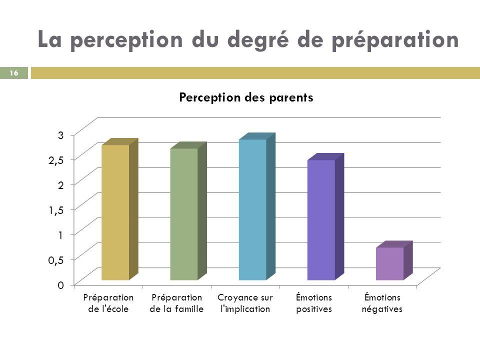 La perception du degré de préparation 16