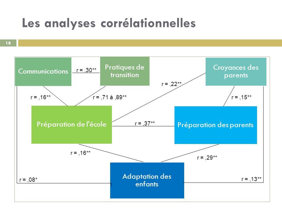 Les analyses corrélationnelles 18 Préparation de l'école Pratiques de transition Communications Préparation des parents Croyances des parents Adaptati