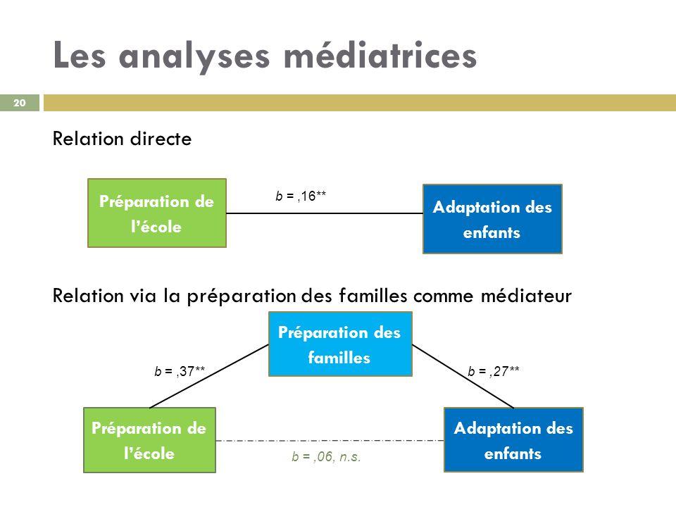 Les analyses médiatrices Relation directe Relation via la préparation des familles comme médiateur 20 Préparation de lécole Adaptation des enfants Pré