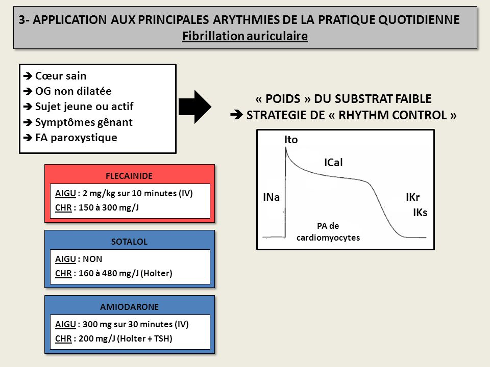 3- APPLICATION AUX PRINCIPALES ARYTHMIES DE LA PRATIQUE QUOTIDIENNE Fibrillation auriculaire 3- APPLICATION AUX PRINCIPALES ARYTHMIES DE LA PRATIQUE Q