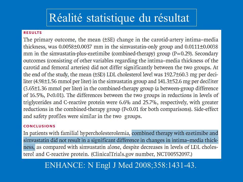 Réalité statistique du résultat ENHANCE: N Engl J Med 2008;358:1431-43.