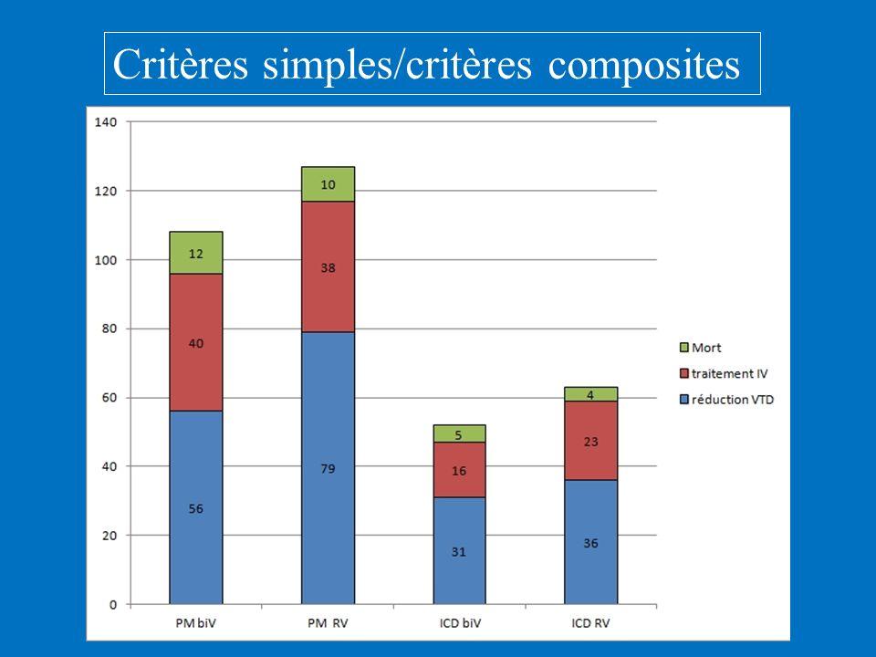 Critères simples/critères composites