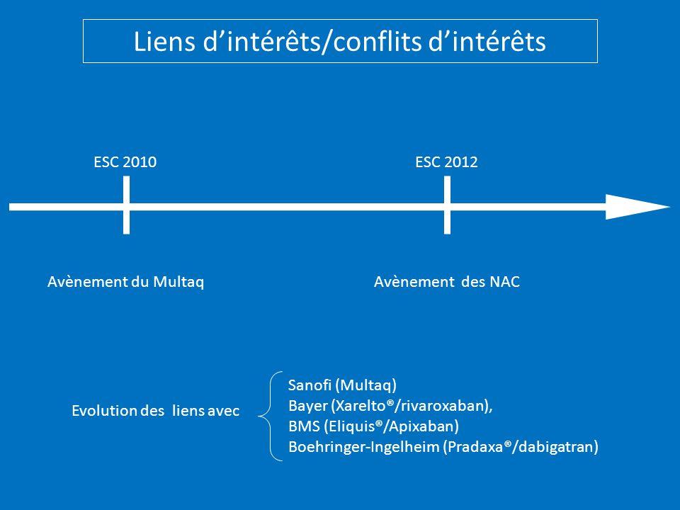 ESC 2010ESC 2012 Avènement du MultaqAvènement des NAC Sanofi (Multaq) Bayer (Xarelto®/rivaroxaban), BMS (Eliquis®/Apixaban) Boehringer-Ingelheim (Prad