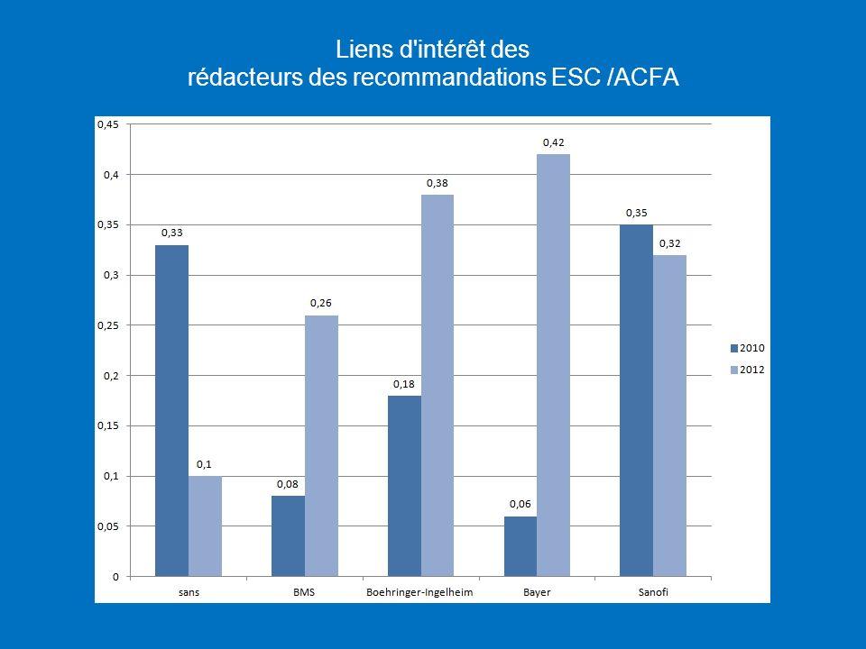 Liens d'intérêt des rédacteurs des recommandations ESC /ACFA