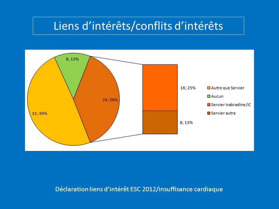 Déclaration liens dintérêt ESC 2012/insuffisance cardiaque Liens dintérêts/conflits dintérêts