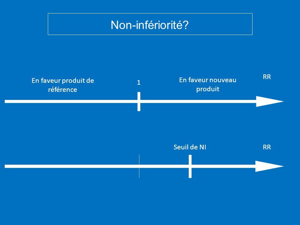 En faveur produit de référence En faveur nouveau produit Non-infériorité? 1 RR Seuil de NI
