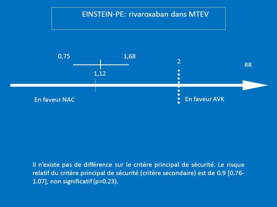 En faveur NAC En faveur AVK 2 0,751,68 1,12 EINSTEIN-PE: rivaroxaban dans MTEV Il nexiste pas de différence sur le critère principal de sécurité. Le r