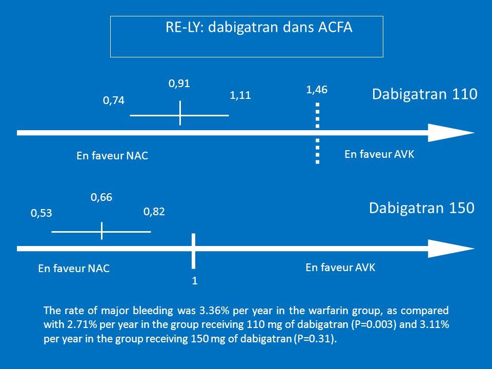 RE-LY: dabigatran dans ACFA 1,46 Dabigatran 110 Dabigatran 150 0,74 0,91 1,11 0,66 0,53 0,82 1 The rate of major bleeding was 3.36% per year in the wa