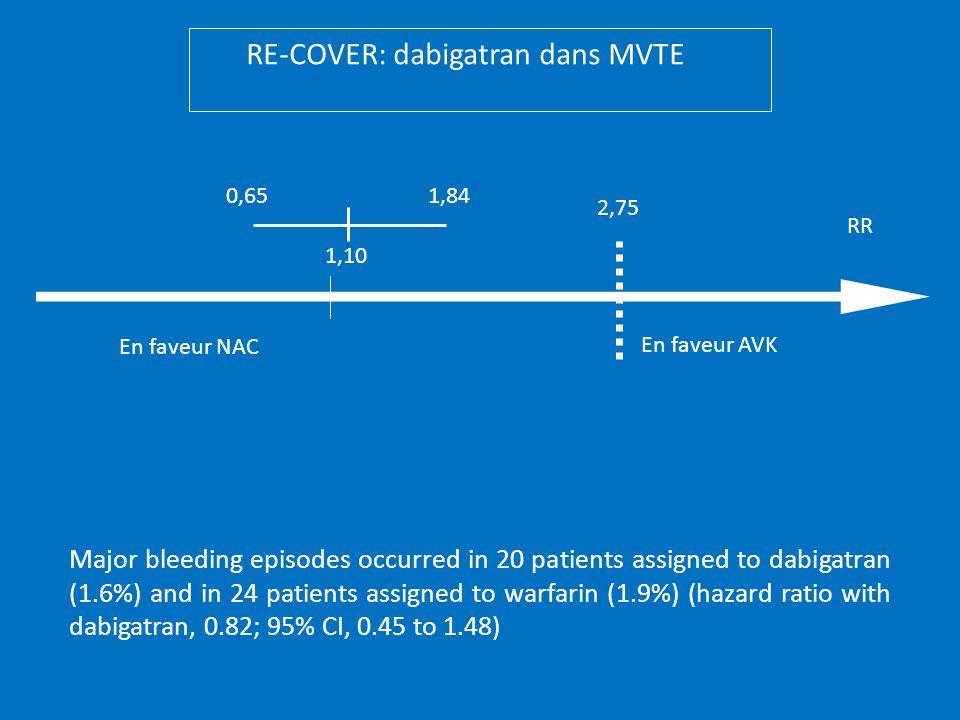 En faveur NAC En faveur AVK 2,75 0,651,84 1,10 RE-COVER: dabigatran dans MVTE Major bleeding episodes occurred in 20 patients assigned to dabigatran (