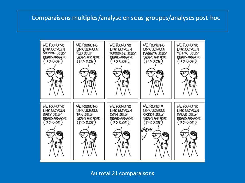 Comparaisons multiples/analyse en sous-groupes/analyses post-hoc Au total 21 comparaisons