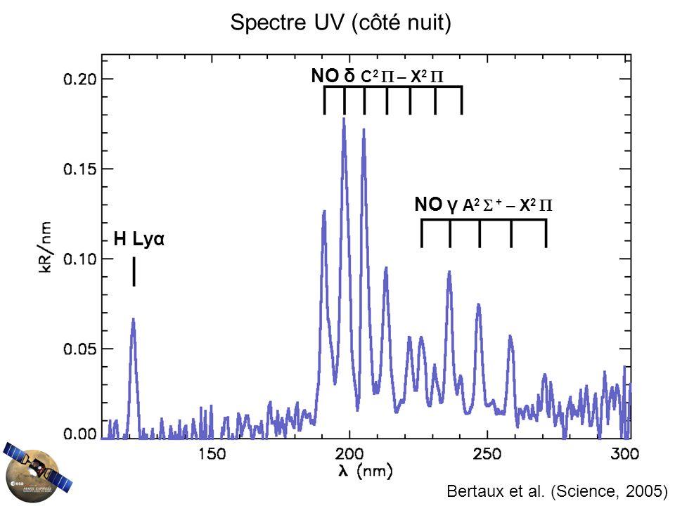 NO δ C 2 – X 2 NO γ A 2 + – X 2 H Lyα Spectre UV (côté nuit) Bertaux et al. (Science, 2005)