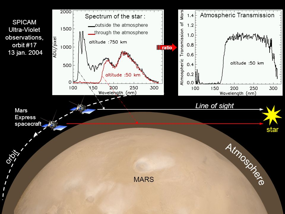 Spectrum of the star : outside the atmosphere through the atmosphere ratio star Atmospheric Transmission Mars Express spacecraft orbit SPICAM Ultra-Vi