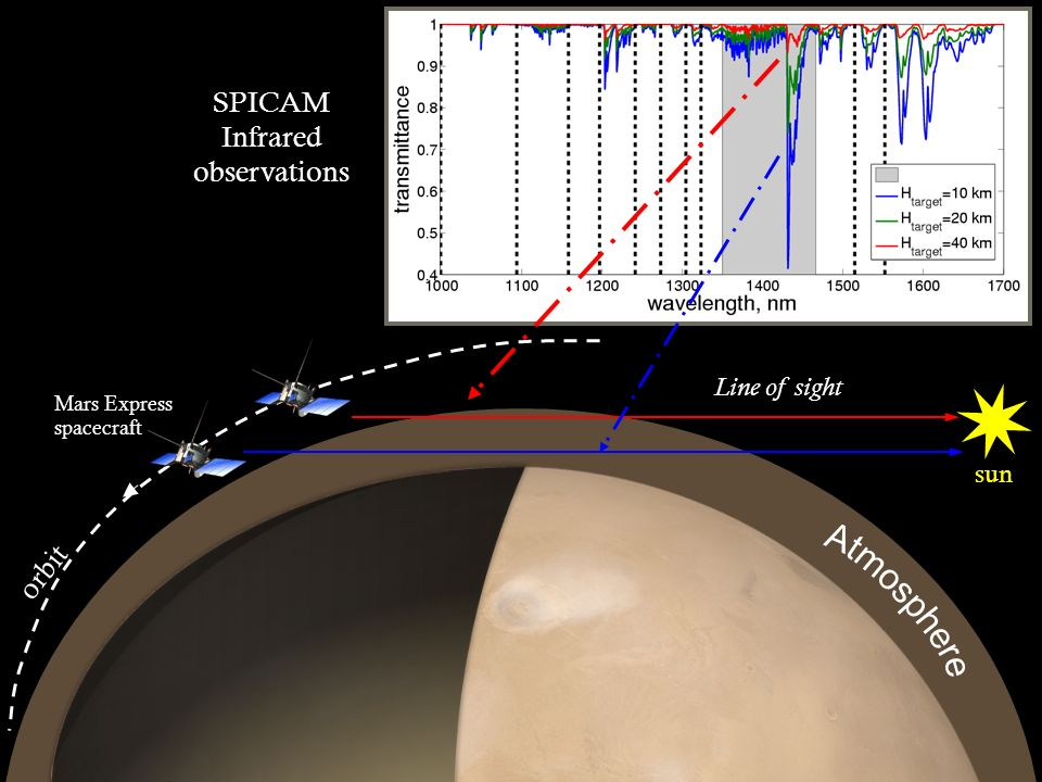 sun Atmospheric Transmission Mars Express spacecraft orbit SPICAM Infrared observations Line of sight