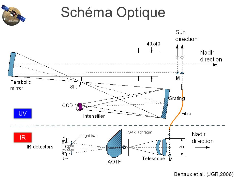 Spectrum of the star : outside the atmosphere through the atmosphere ratio star Atmospheric Transmission Mars Express spacecraft orbit SPICAM Ultra-Violet observations, orbit #17 13 jan.
