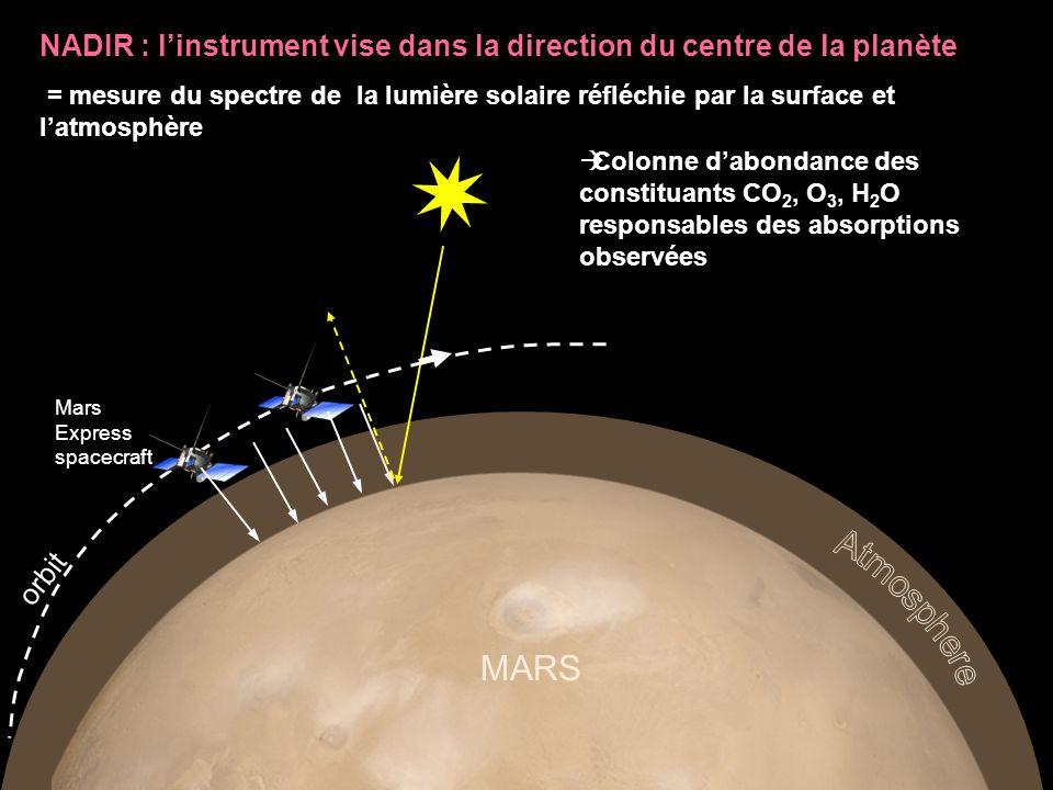 Mars Express spacecraft orbit MARS NADIR : linstrument vise dans la direction du centre de la planète = mesure du spectre de la lumière solaire réfléc