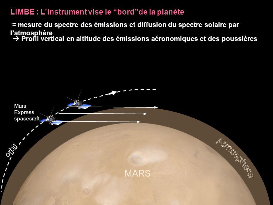 Spectrum of the star : outside the atmosphere through the atmosphere star Mars Express spacecraft orbit MARS Line of sight OCCULTATION : Linstrument vise une étoile à travers latmosphère de la planète = mesure du spectre de létoile à travers et hors atmosphère profils verticaux des constituants responsables des absorptions observées (CO 2, O 3, O 2, CO, H 2 O, aérosols)