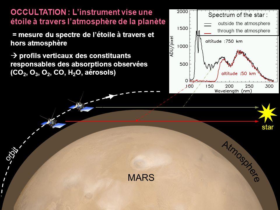 Määttänen et al., Icarus, 2013 Evolution spatio-temporelle de lactivité nuages/aérosols : Occultations stellaires/solaires confondues Suivi de la hauteur max (plafond) des aérosols correspondant à une opacité colonne le long de la ligne de visée de 1 Z top