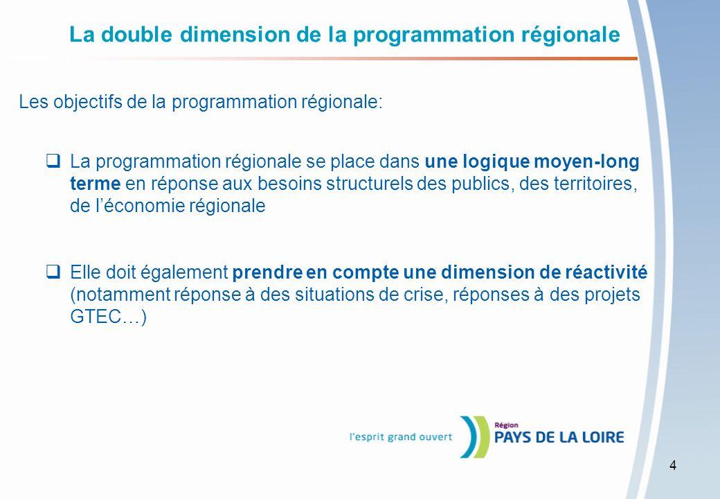 Une nouvelle architecture de loffre de formation Recentrer loffre régionale actuelle autour de 4 objectifs : 1.