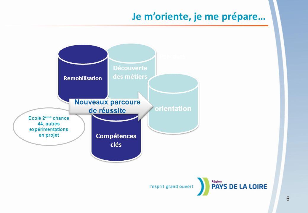 La référence des formations régionales en Pays de la Loire Définition : Afin de favoriser laccès à la formation, des relations suivies doivent sinstaurer entre les réseaux prescripteurs et les organismes de formation.
