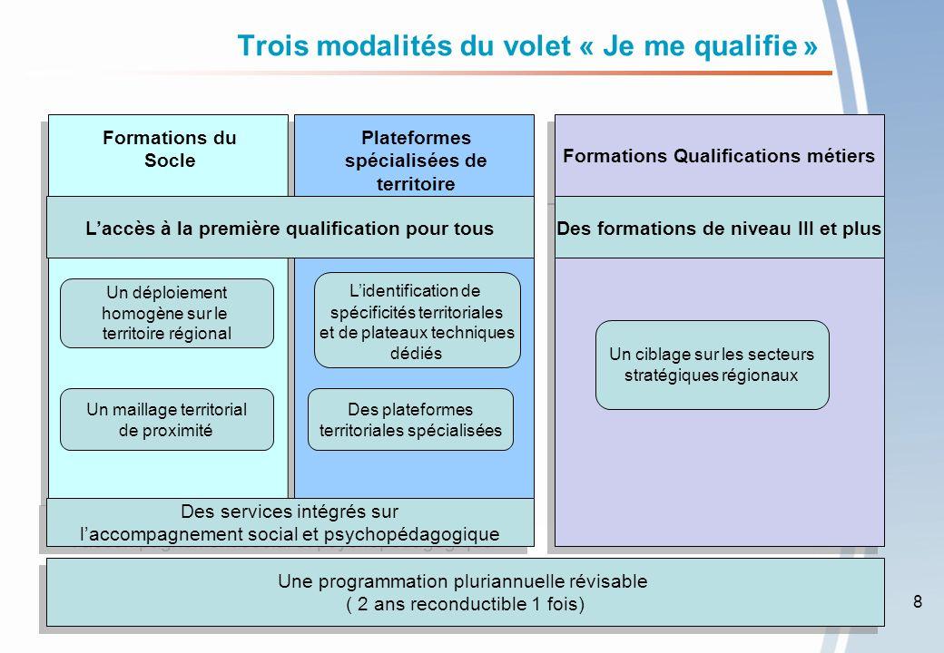 Je me qualifie – intervention du Fonds social européen Les formations de lobjectif «Je me qualifie» sont susceptibles de bénéficier de lintervention du Fonds Social Européen (FSE) : -au titre du programme 2007-2013 à hauteur de 50%, Objectif « Compétitivité régionale et emploi » 2007-2013, axe 2 « Améliorer laccès à lemploi des demandeurs demploi », mesure 2.2 « Développement des politiques actives du marché du travail pour faciliter l accès et le retour à l emploi des demandeurs d emploi et leur mobilité », sous-mesure 221 « Actions de formation pour les demandeurs demploi jeunes et adultes » -au titre du programme 2014-2020.