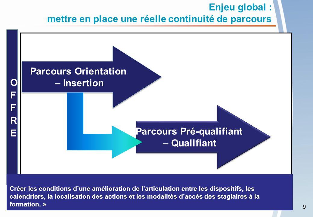 La gestion des marchés de formation La commande de la Région sexprime en sessions de formation.