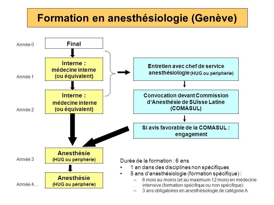 Formation en anesthésiologie (Genève) Année 0 Final Année 1 Interne : médecine interne (ou équivalent) Entretien avec chef de service anesthésiologie
