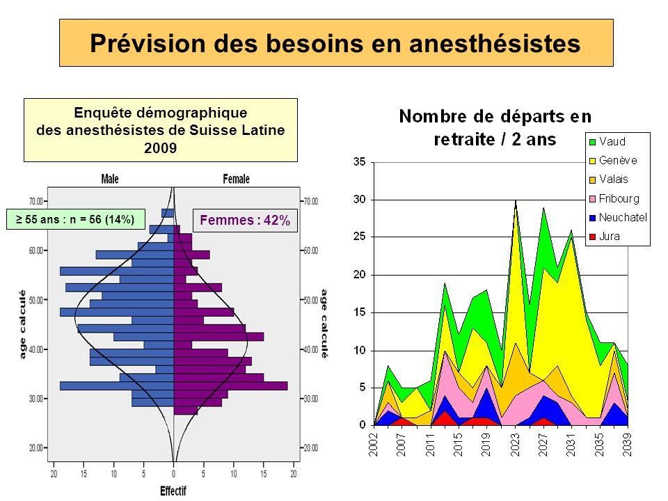 Prévision des besoins en anesthésistes Enquête démographique des anesthésistes de Suisse Latine 2009 Femmes : 42% 55 ans : n = 56 (14%)