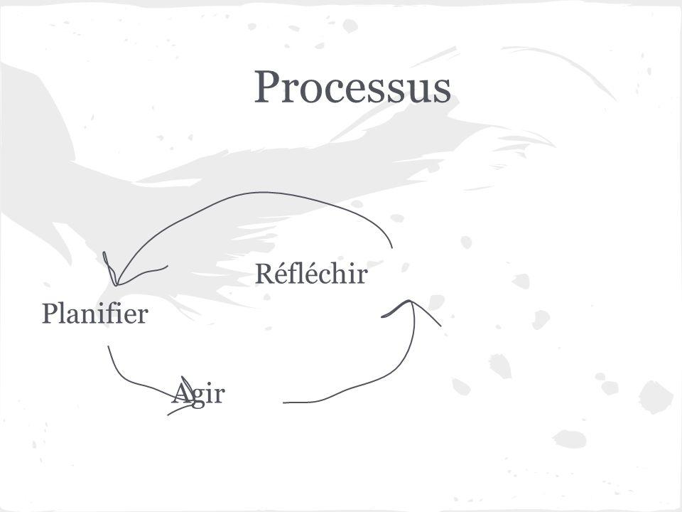 Processus Réfléchir Planifier Agir