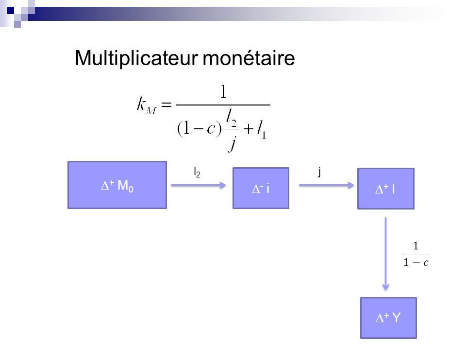 Efficacité de la politique monétaire : Fonction croissante de lélasticité de linvestissement au taux dintérêt (j élevé) Fonction décroissante de la préférence pour la liquidité (l 2 ) Politique monétaire plus efficace dans un schéma « classique » Keynésiens : effets indirects + pessimistes quant aux élasticités.