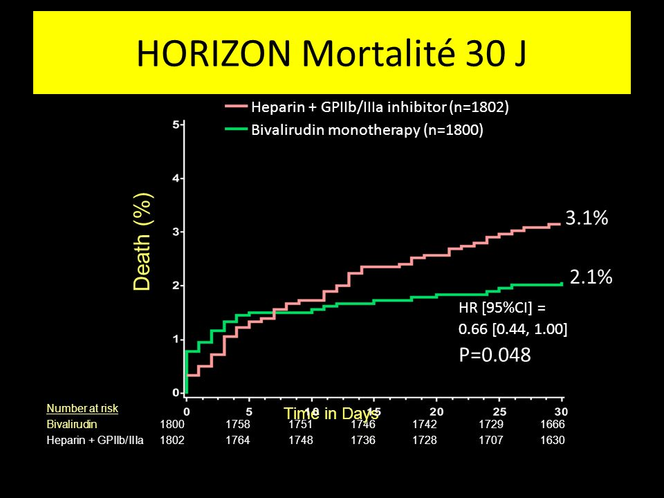 30 Day Mortality Number at risk Bivalirudin 1800175817511746174217291666 Heparin + GPIIb/IIIa 1802176417481736172817071630 3.1% 2.1% Time in Days Deat