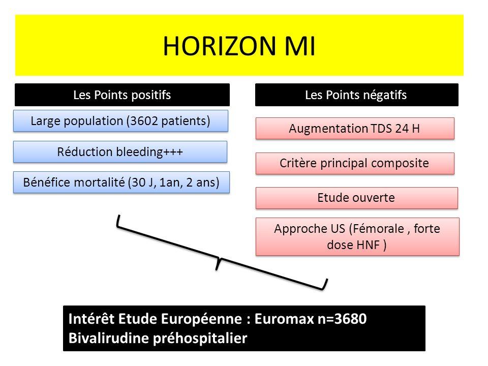 HORIZON MI Les Points positifsLes Points négatifs Réduction bleeding+++ Large population (3602 patients) Bénéfice mortalité (30 J, 1an, 2 ans) Augmentation TDS 24 H Etude ouverte Critère principal composite Approche US (Fémorale, forte dose HNF ) Intérêt Etude Européenne : Euromax n=3680 Bivalirudine préhospitalier