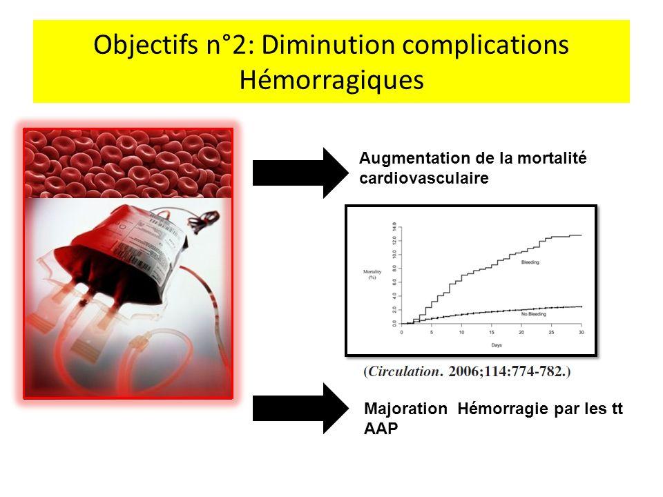 Objectifs n°2: Diminution complications Hémorragiques Augmentation de la mortalité cardiovasculaire Majoration Hémorragie par les tt AAP
