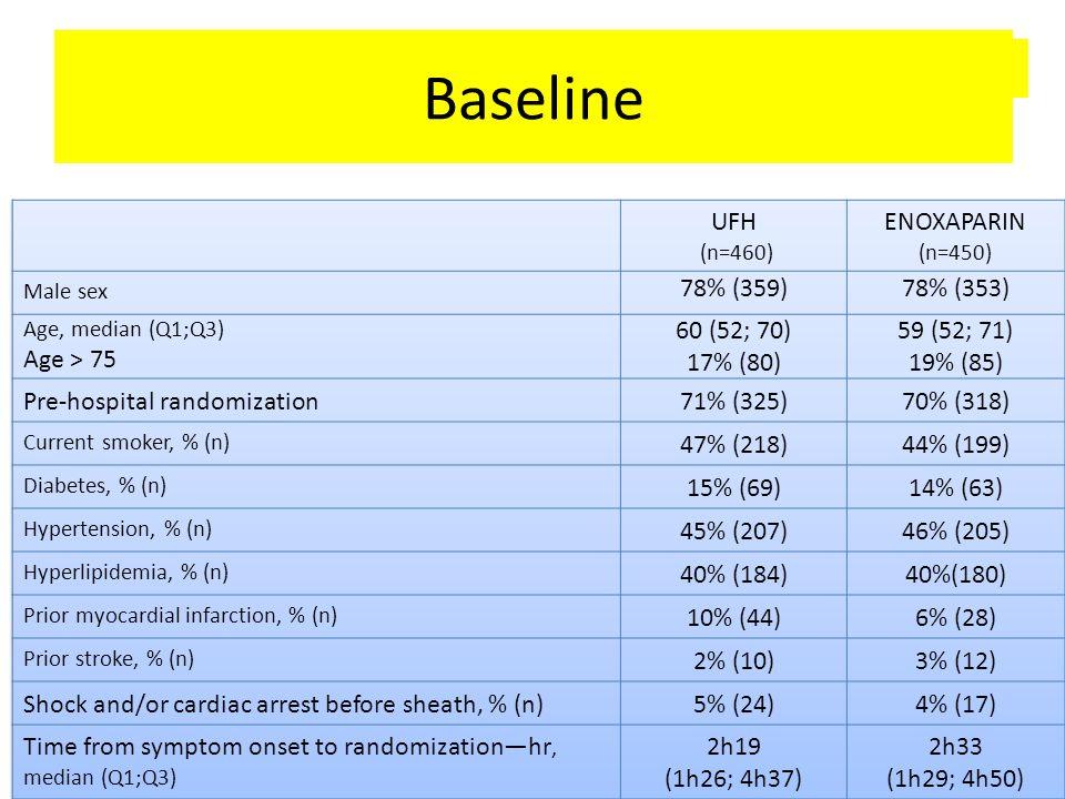 Baseline characteristics Baseline