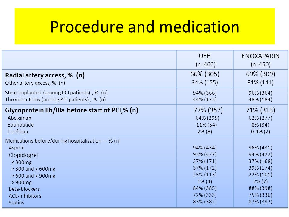Procedure and study medications Procedure and medication