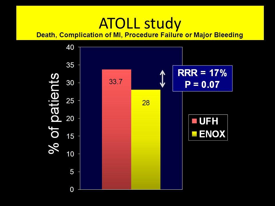 ATOLL study Death, Complication of MI, Procedure Failure or Major Bleeding