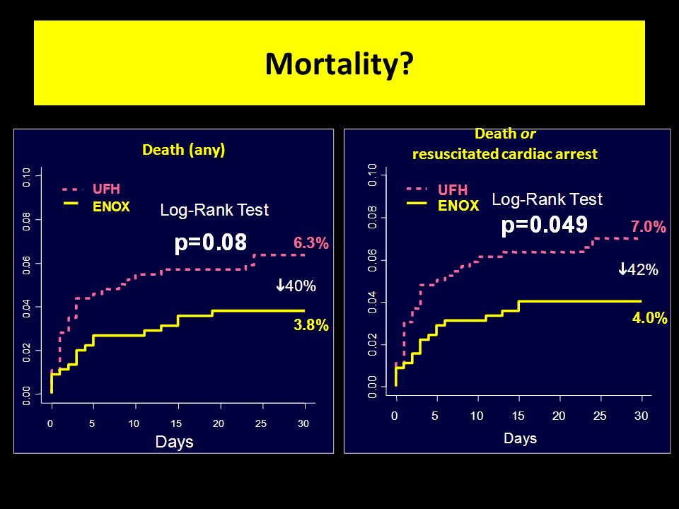 Death (any) Death or resuscitated cardiac arrest Mortality?