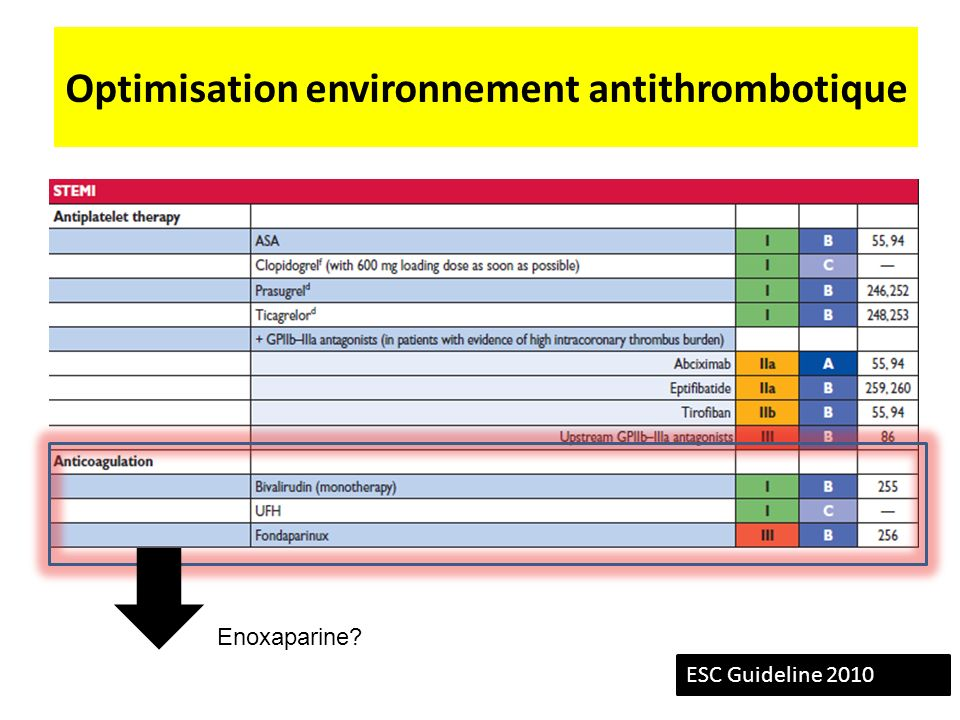 Optimisation environnement antithrombotique ESC Guideline 2010 Enoxaparine?