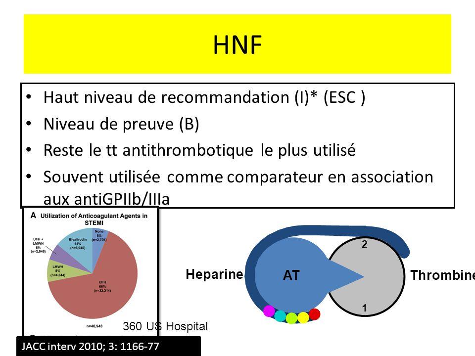 HNF Haut niveau de recommandation (I)* (ESC ) Niveau de preuve (B) Reste le tt antithrombotique le plus utilisé Souvent utilisée comme comparateur en association aux antiGPIIb/IIIa 360 US Hospital JACC interv 2010; 3: 1166-77 AT Heparine 2 1 Thrombine