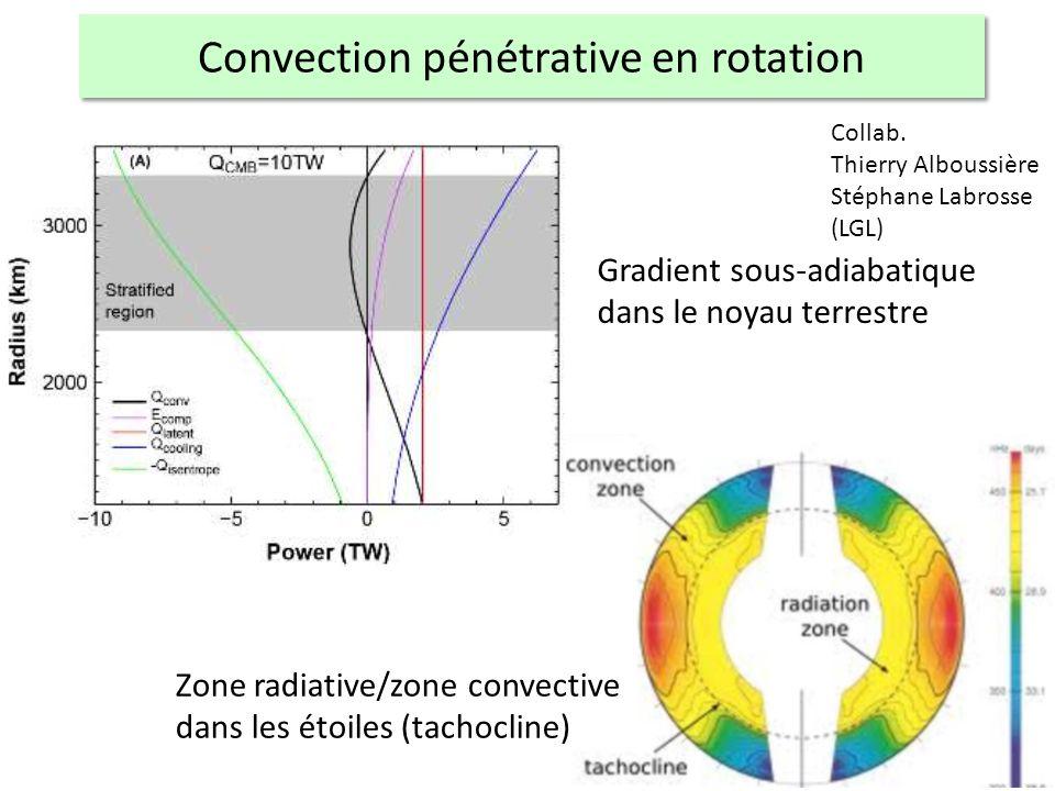 Gradient sous-adiabatique dans le noyau terrestre Zone radiative/zone convective dans les étoiles (tachocline) Collab.