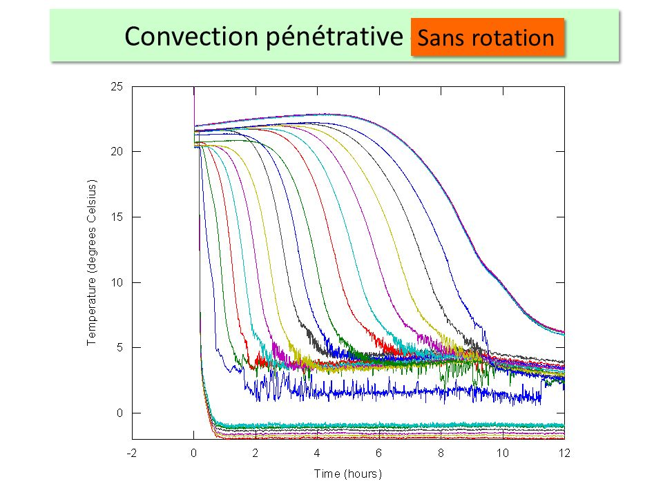 Convection pénétrative en rotation Sans rotation