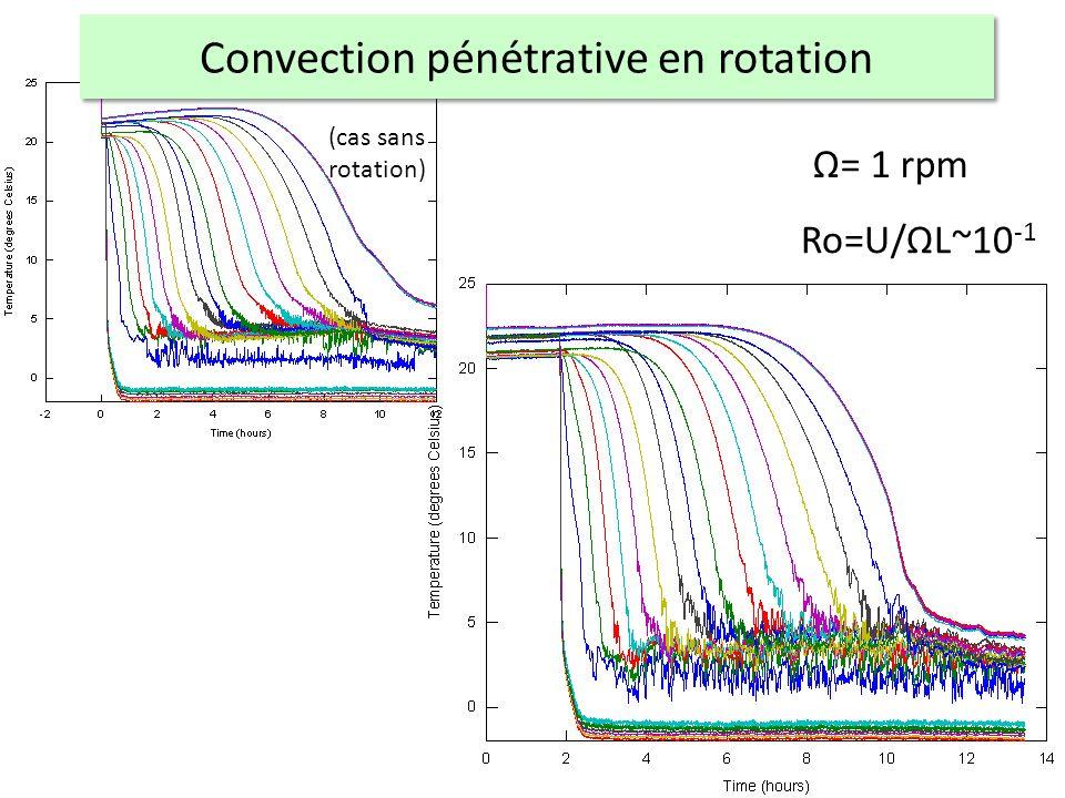 Ω= 1 rpm Ro=U/ΩL~10 -1 (cas sans rotation)