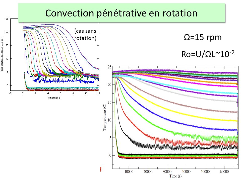 Convection pénétrative en rotation Ω=15 rpm Ro=U/ΩL~10 -2 (cas sans rotation)