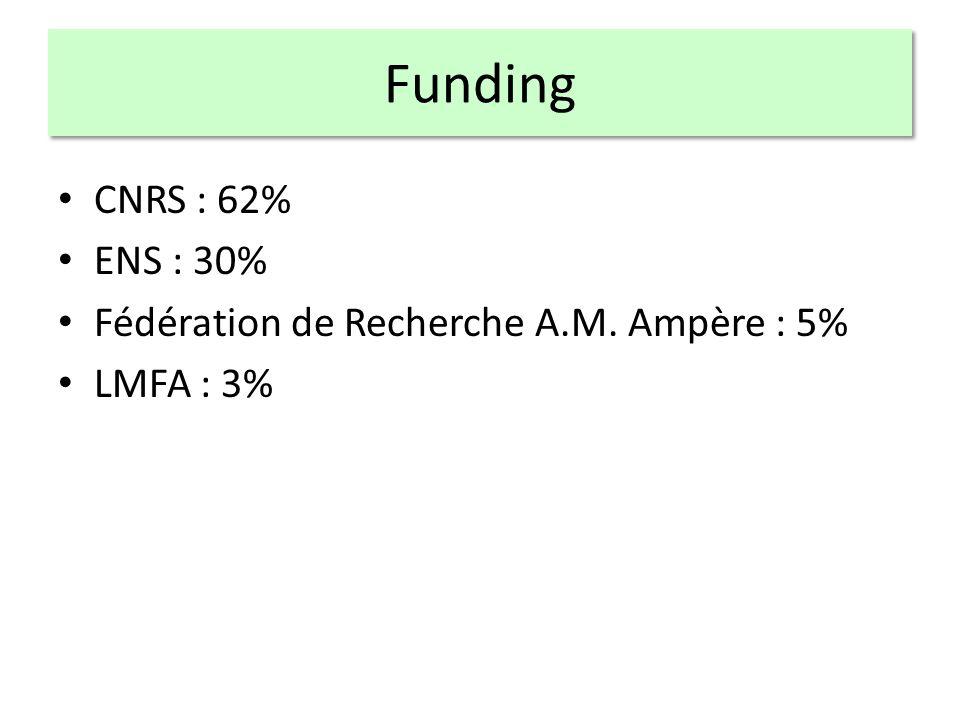 Funding CNRS : 62% ENS : 30% Fédération de Recherche A.M. Ampère : 5% LMFA : 3%