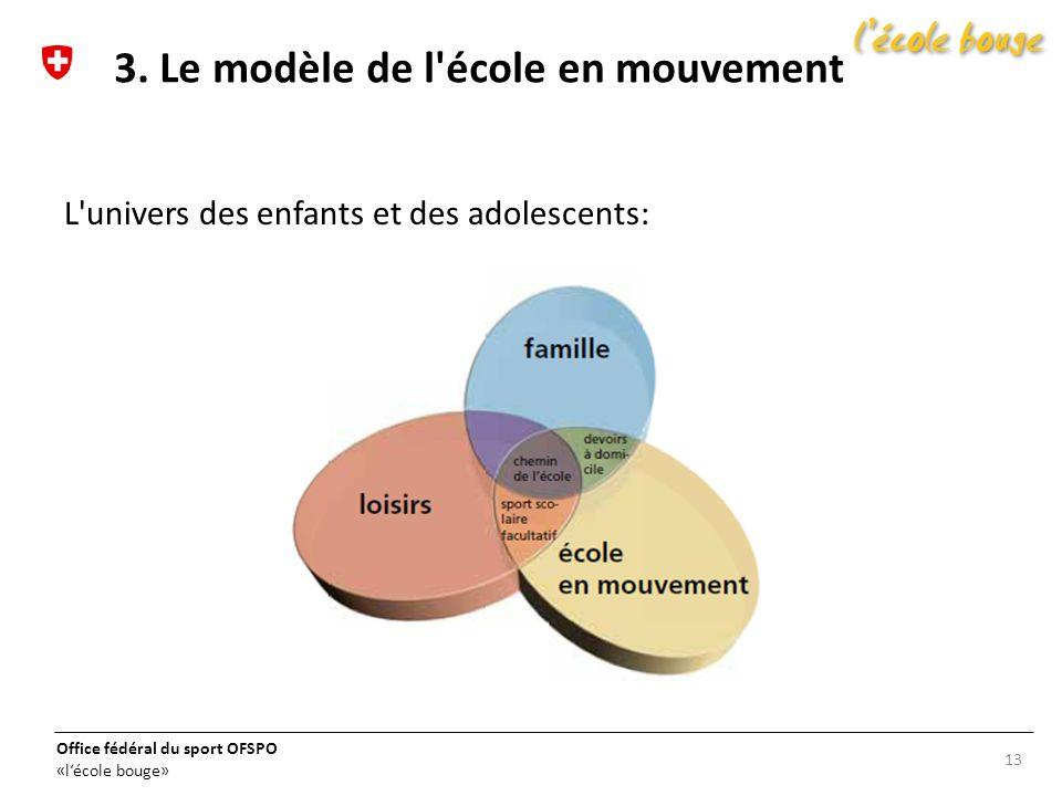 Office fédéral du sport OFSPO «lécole bouge» L'univers des enfants et des adolescents: 13 3. Le modèle de l'école en mouvement