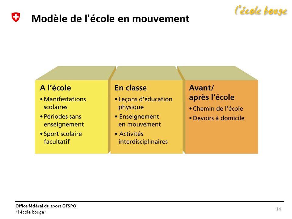 Office fédéral du sport OFSPO «lécole bouge» 14 Modèle de l'école en mouvement