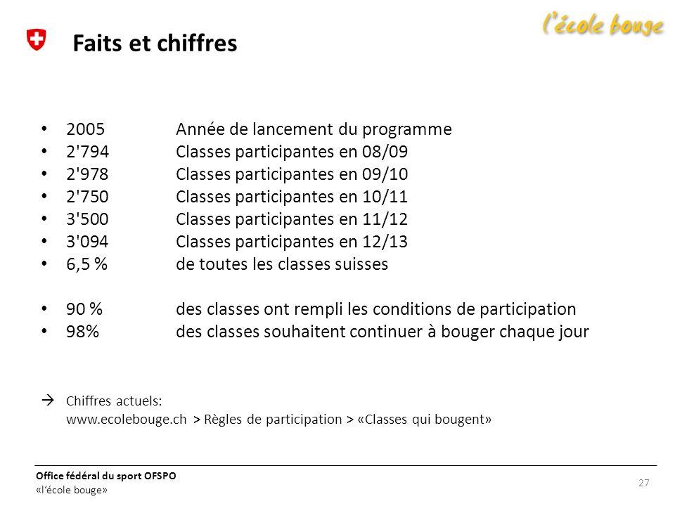Office fédéral du sport OFSPO «lécole bouge» 2005Année de lancement du programme 2'794 Classes participantes en 08/09 2'978Classes participantes en 09