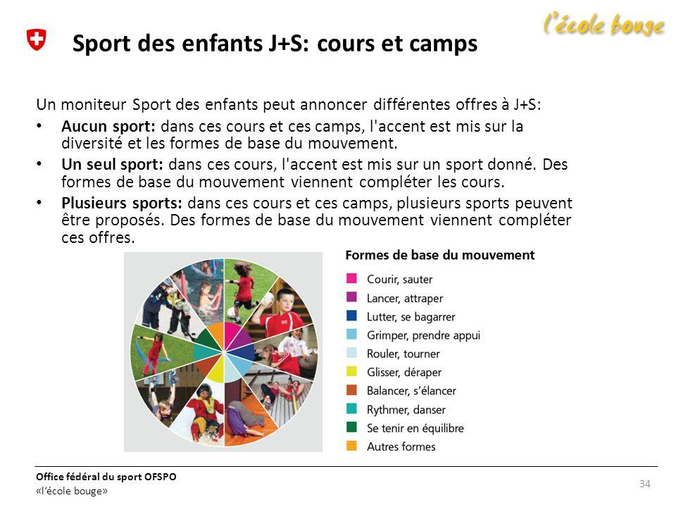 Office fédéral du sport OFSPO «lécole bouge» Un moniteur Sport des enfants peut annoncer différentes offres à J+S: Aucun sport: dans ces cours et ces